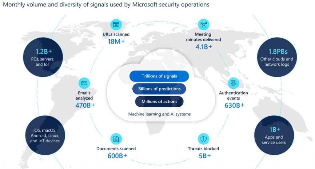 Microsoft : certaines attaques prennent moins de 45min